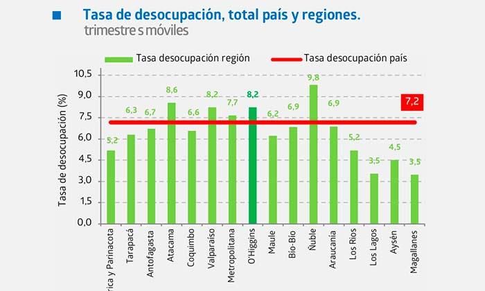 Tasa de desocupación en la región de O'Higgins anota un 8,2%